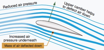 airfoil lift